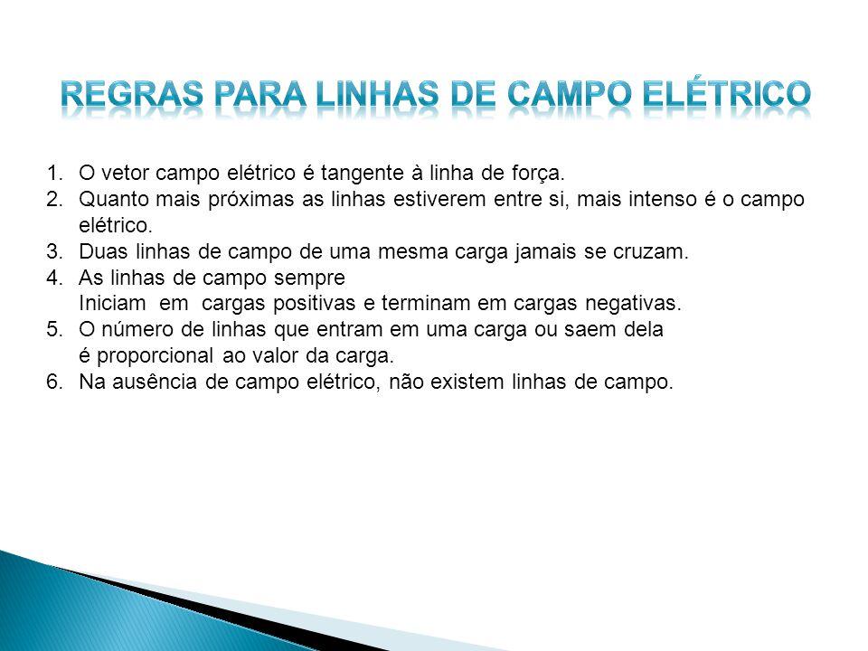 REGRAS para LINHAS DE CAMPO ELÉTRICO