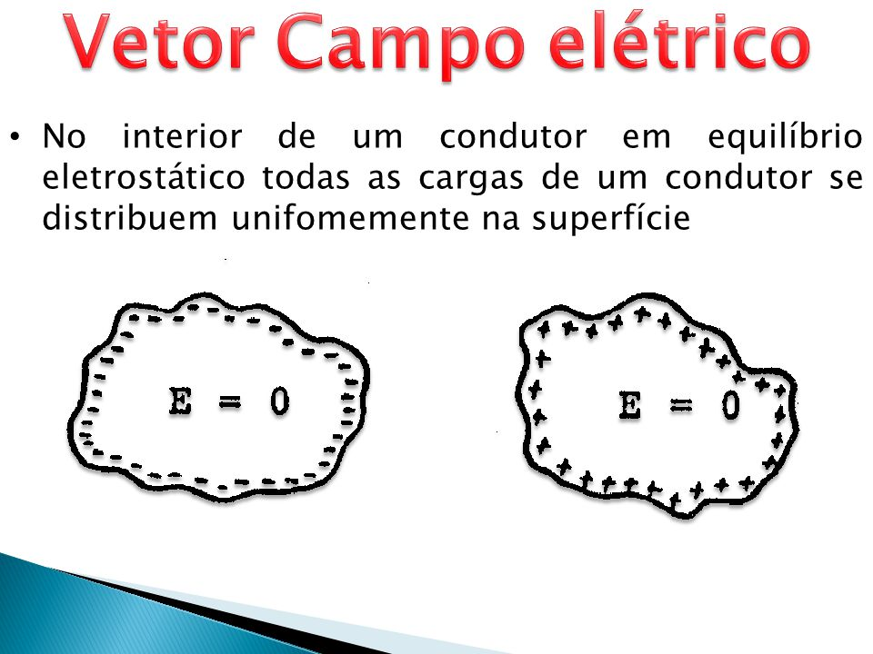 Vetor Campo elétrico No interior de um condutor em equilíbrio eletrostático todas as cargas de um condutor se distribuem unifomemente na superfície.