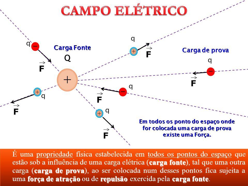 Carga Fonte Carga de prova. - + Q. F. q. CAMPO ELÉTRICO. Em todos os ponto do espaço onde for colocada uma carga de prova existe uma Força.