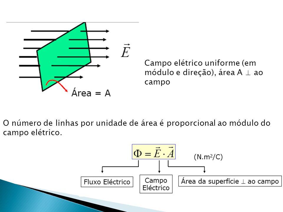Campo elétrico uniforme (em módulo e direção), área A ⊥ ao campo