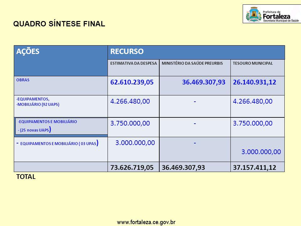 AÇÕES RECURSO QUADRO SÍNTESE FINAL 62.610.239,05 36.469.307,93