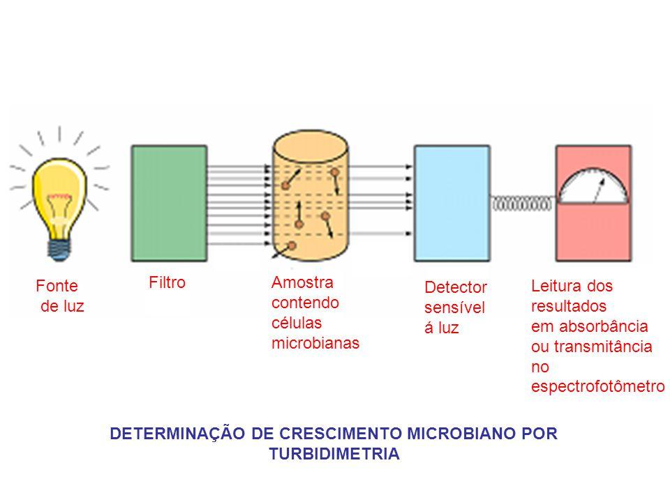 DETERMINAÇÃO DE CRESCIMENTO MICROBIANO POR