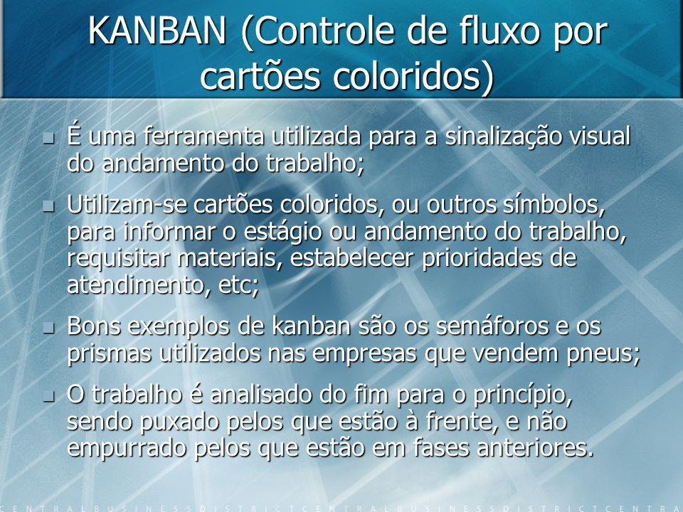 KANBAN (Controle de fluxo por cartões coloridos)