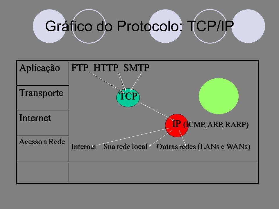 Gráfico do Protocolo: TCP/IP