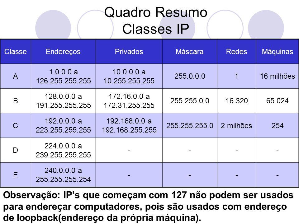 Quadro Resumo Classes IP