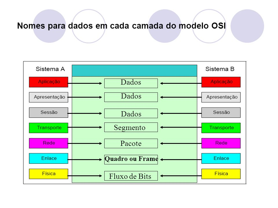 Nomes para dados em cada camada do modelo OSI
