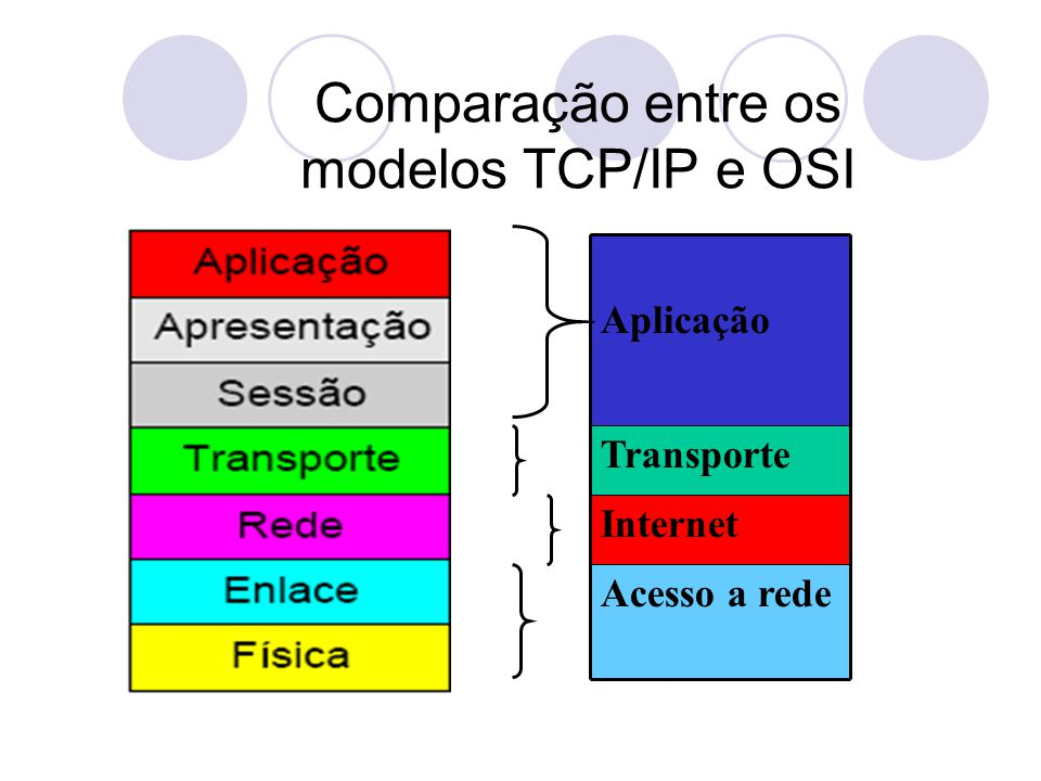 Comparação entre os modelos TCP/IP e OSI