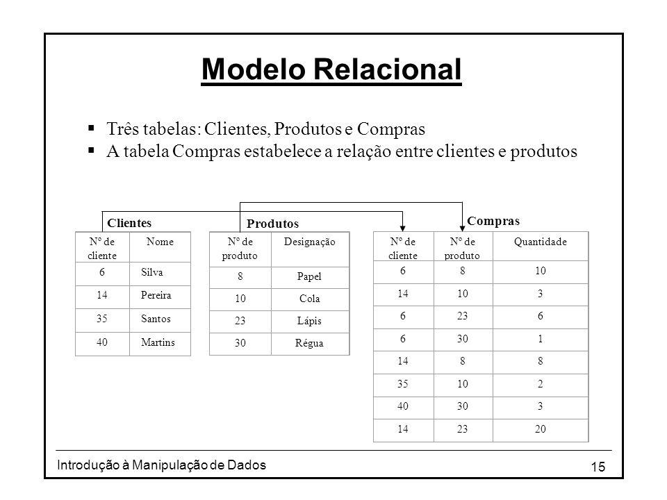 Modelo Relacional Três tabelas: Clientes, Produtos e Compras