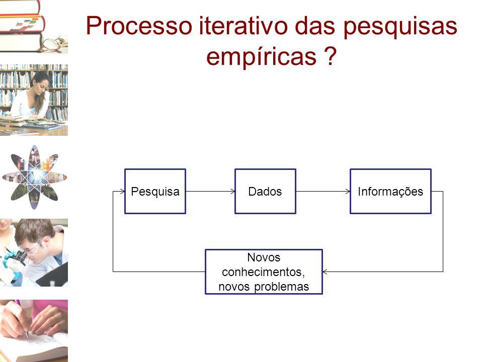 Processo iterativo das pesquisas empíricas