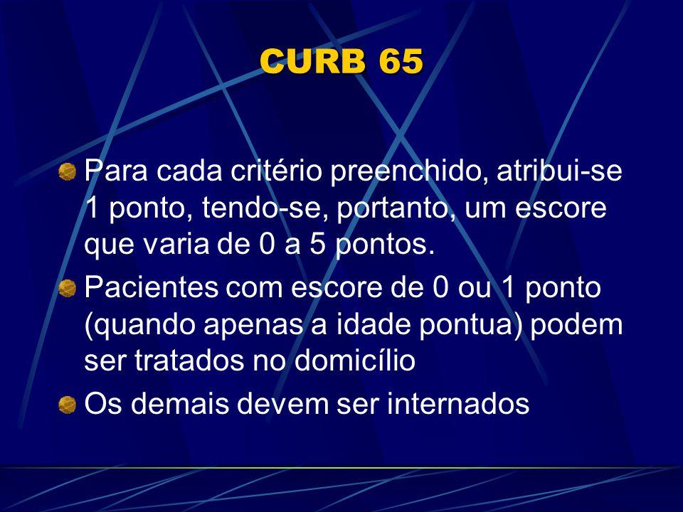 CURB 65 Para cada critério preenchido, atribui-se 1 ponto, tendo-se, portanto, um escore que varia de 0 a 5 pontos.