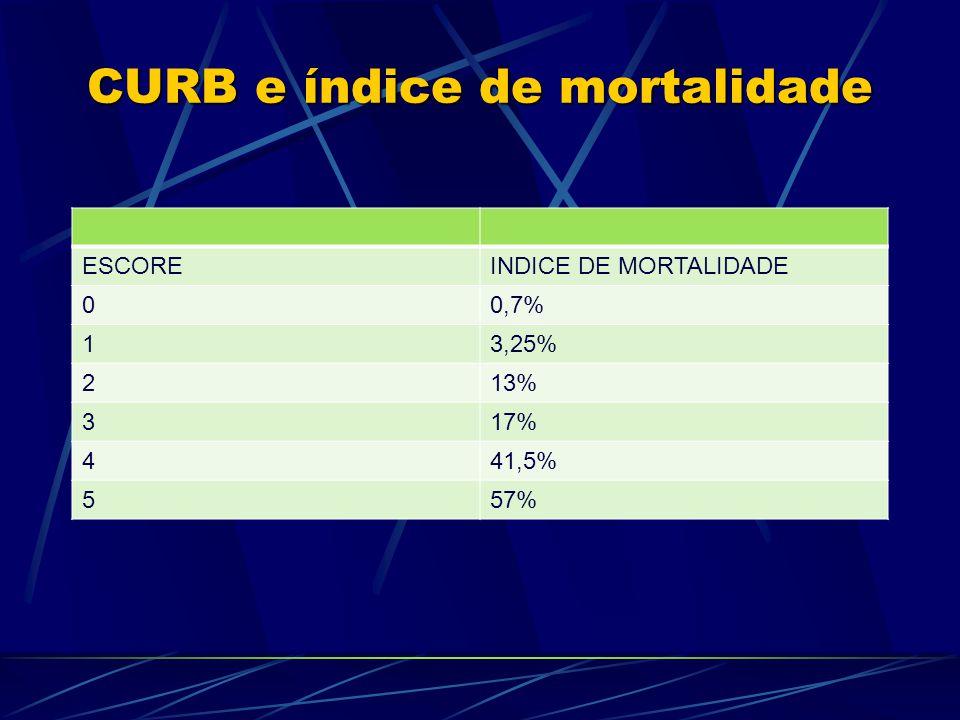 CURB e índice de mortalidade