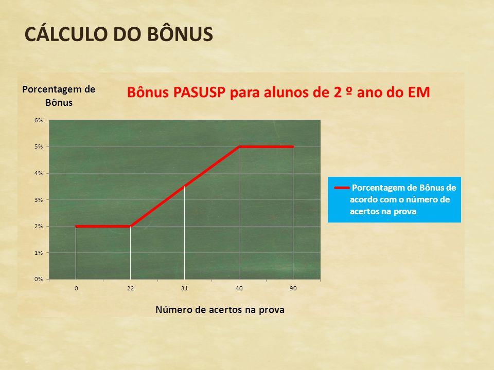 CÁLCULO DO BÔNUS Tabelas Gráficos