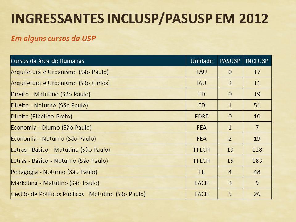 INGRESSANTES INCLUSP/PASUSP EM 2012