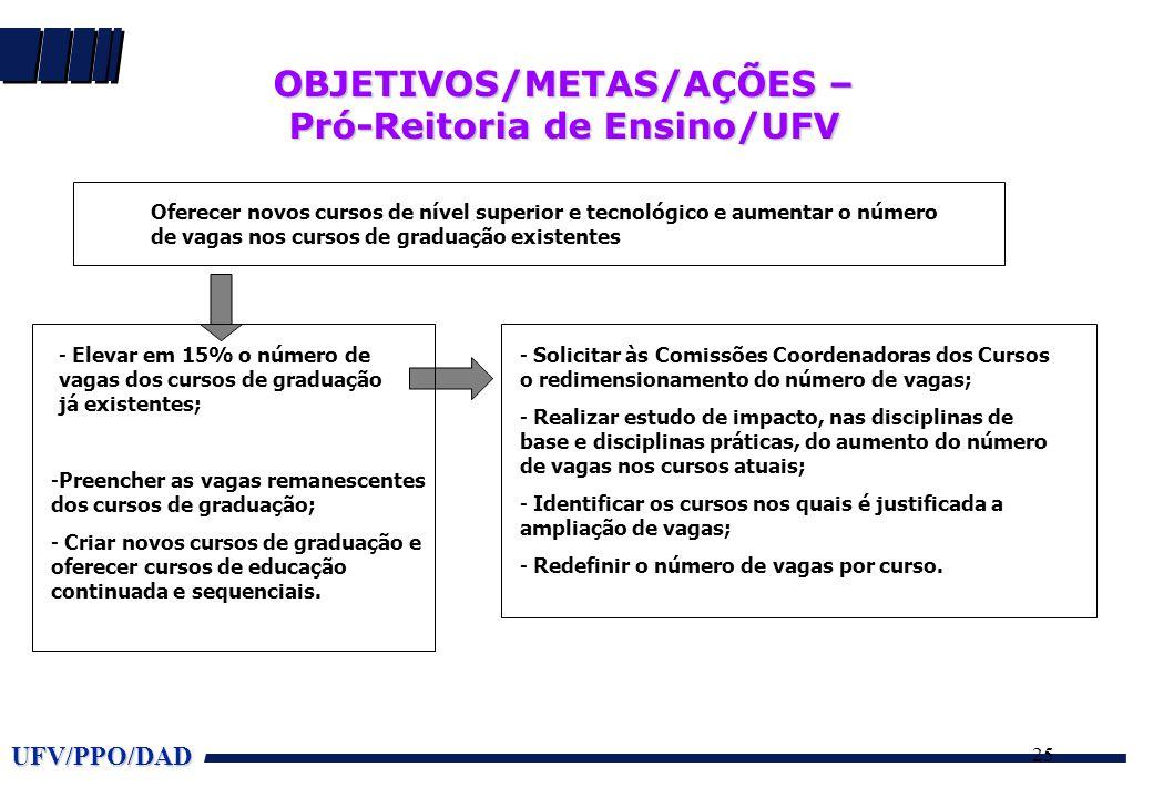OBJETIVOS/METAS/AÇÕES – Pró-Reitoria de Ensino/UFV