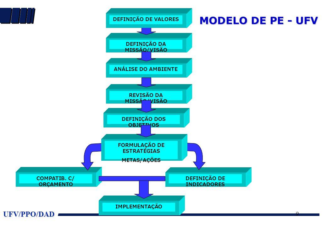MODELO DE PE - UFV DEFINIÇÃO DA MISSÃO/VISÃO COMPATIB. C/ ORÇAMENTO