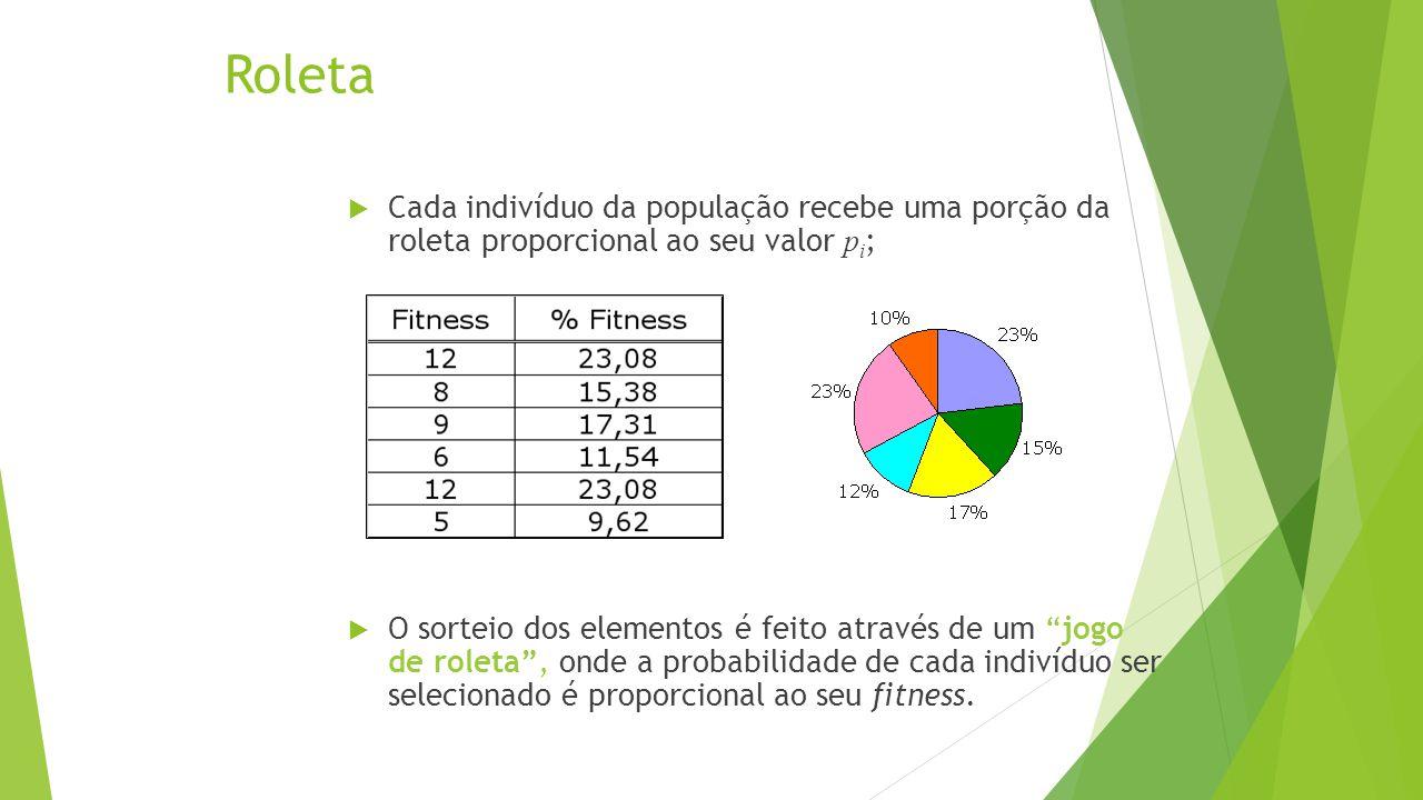 Roleta Cada indivíduo da população recebe uma porção da roleta proporcional ao seu valor pi;