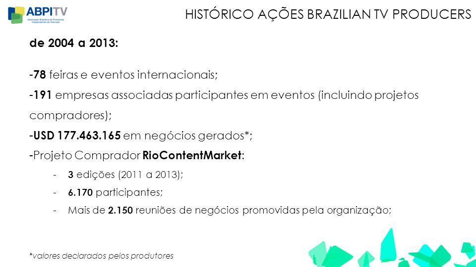 HISTÓRICO AÇÕES BRAZILIAN TV PRODUCERS