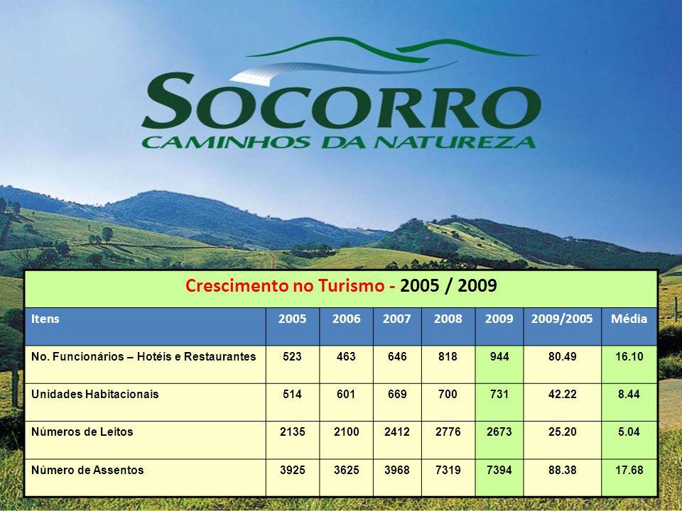Crescimento no Turismo - 2005 / 2009