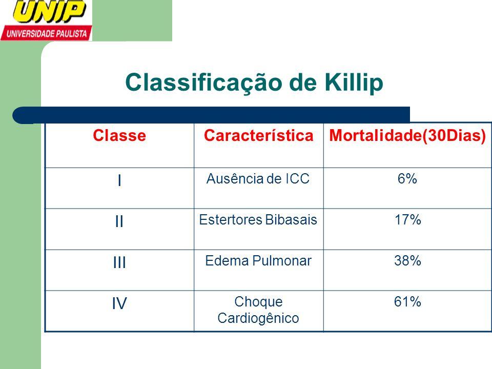 Classificação de Killip