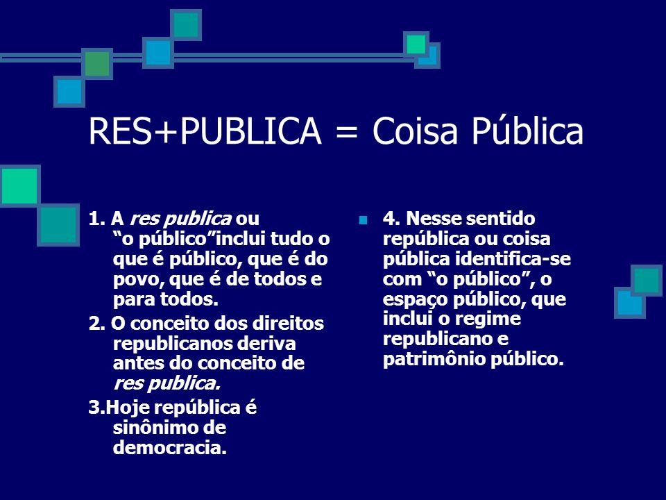 RES+PUBLICA = Coisa Pública