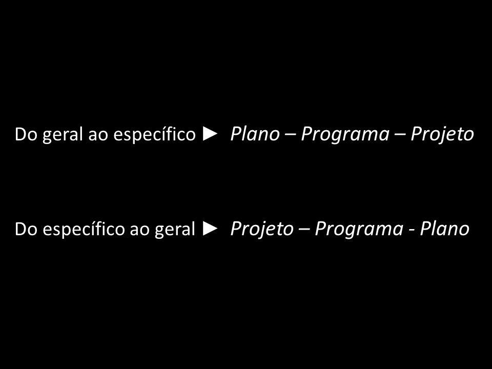 Do geral ao específico ► Plano – Programa – Projeto