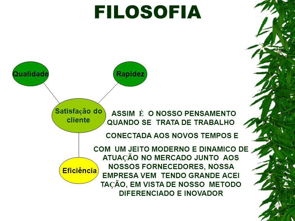 FILOSOFIA Qualidade Rapidez Satisfação do cliente