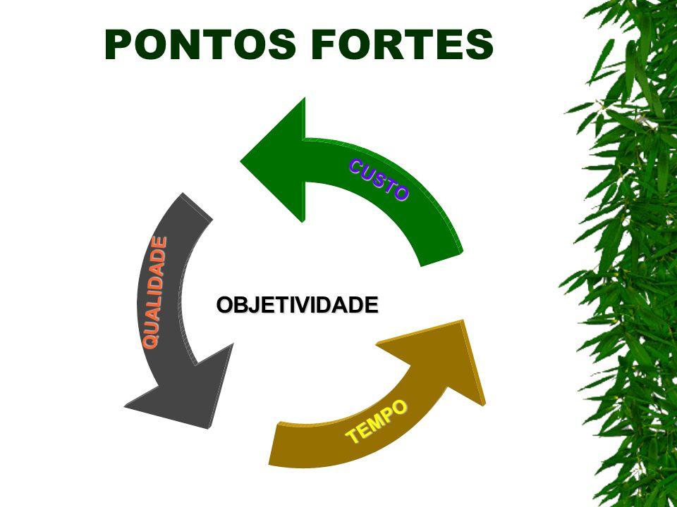 PONTOS FORTES OBJETIVIDADE CUSTO QUALIDADE TEMPO 7