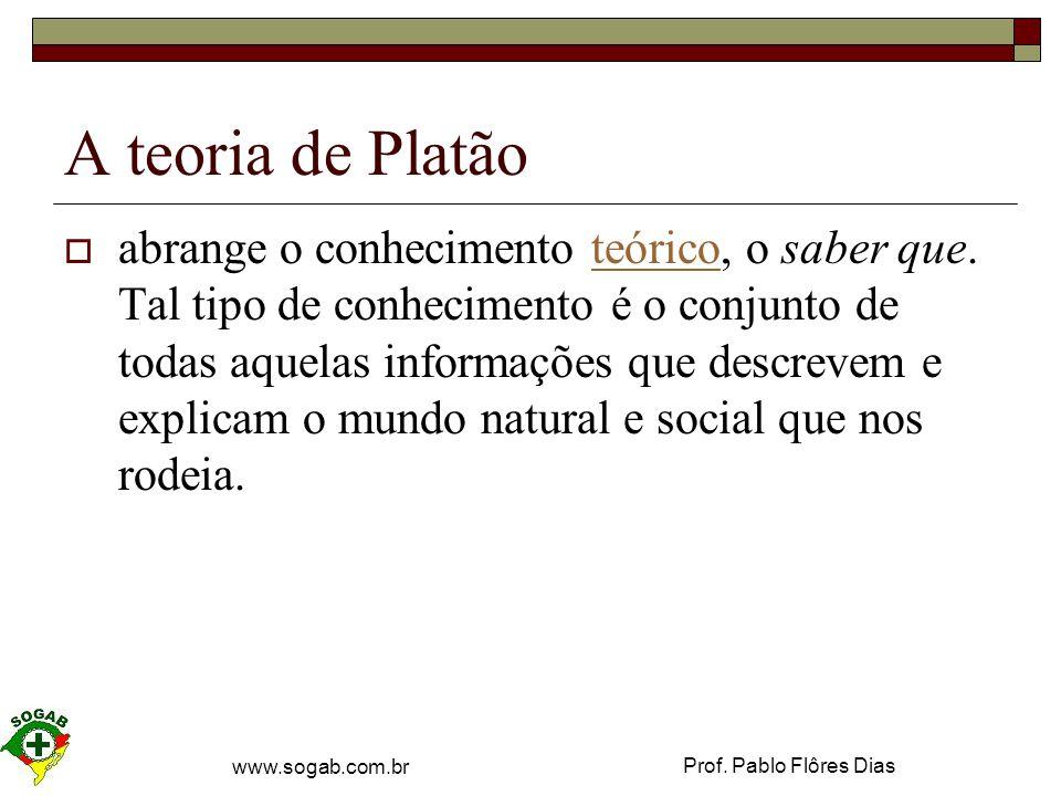 A teoria de Platão