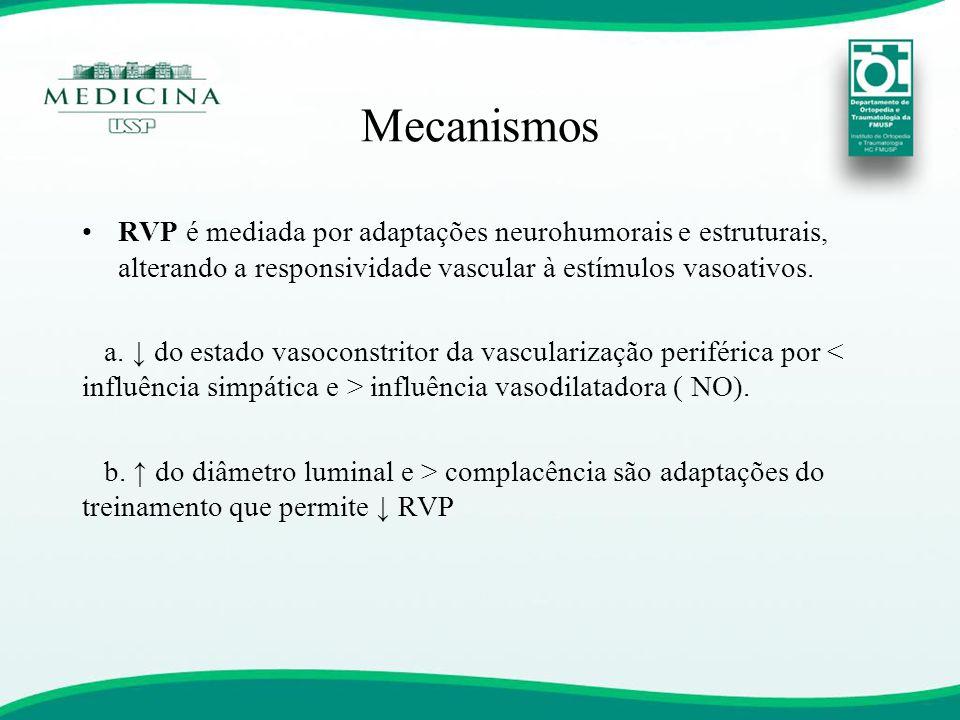 Mecanismos RVP é mediada por adaptações neurohumorais e estruturais, alterando a responsividade vascular à estímulos vasoativos.