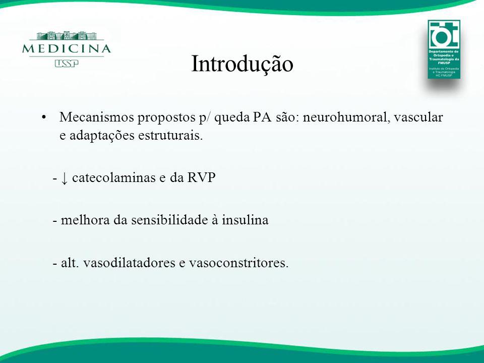 Introdução Mecanismos propostos p/ queda PA são: neurohumoral, vascular e adaptações estruturais. - ↓ catecolaminas e da RVP.
