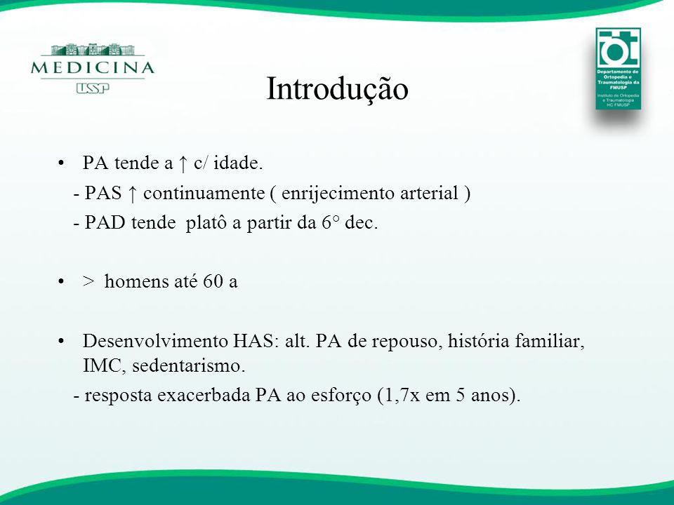 Introdução PA tende a ↑ c/ idade.