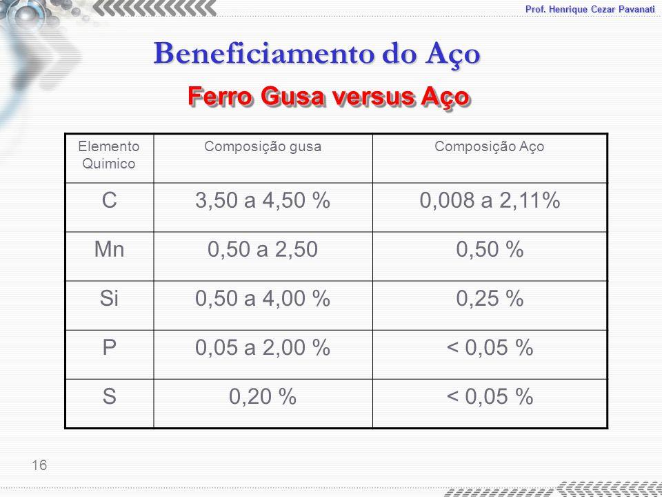 Ferro Gusa versus Aço C 3,50 a 4,50 % 0,008 a 2,11% Mn 0,50 a 2,50