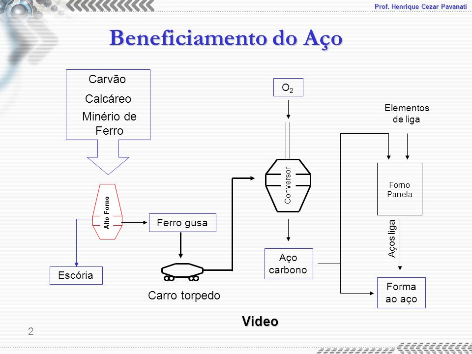 Video Carvão Calcáreo Minério de Ferro Carro torpedo O2 Ferro gusa