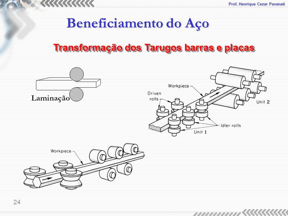 Transformação dos Tarugos barras e placas