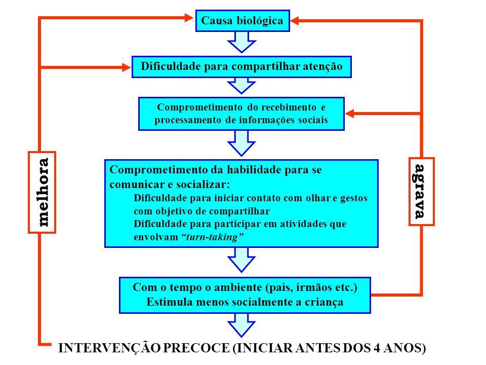 melhora agrava INTERVENÇÃO PRECOCE (INICIAR ANTES DOS 4 ANOS)