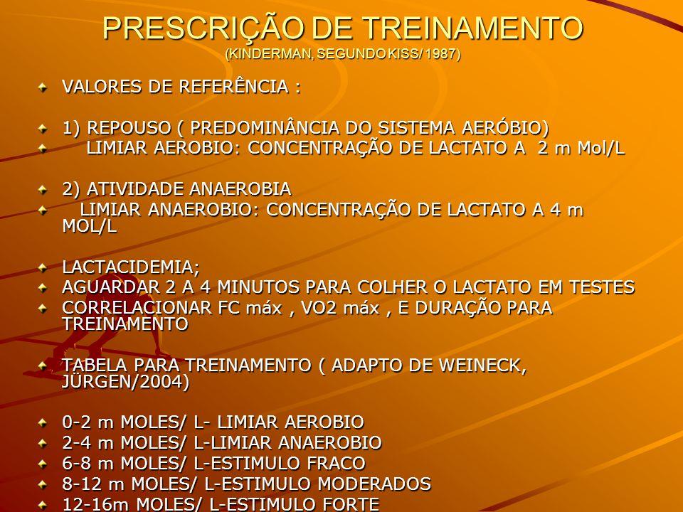 PRESCRIÇÃO DE TREINAMENTO (KINDERMAN, SEGUNDO KISS/ 1987)