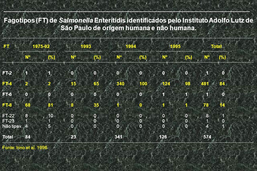Fagotipos (FT) de Salmonella Enteritidis identificados pelo Instituto Adolfo Lutz de São Paulo de origem humana e não humana.