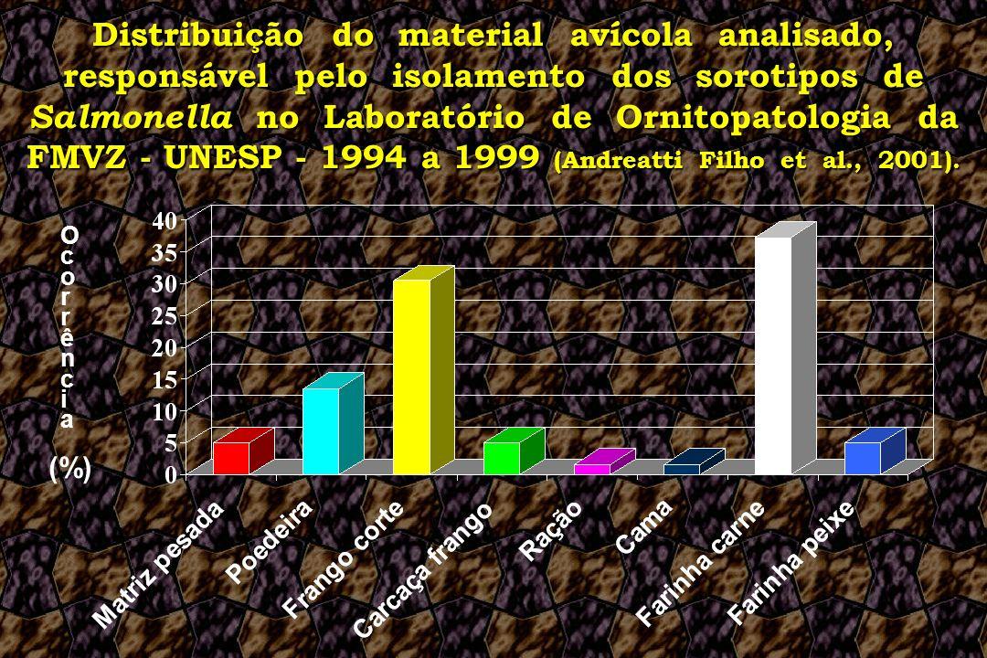 Distribuição do material avícola analisado, responsável pelo isolamento dos sorotipos de Salmonella no Laboratório de Ornitopatologia da FMVZ - UNESP - 1994 a 1999 (Andreatti Filho et al., 2001).