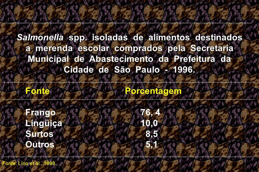 Salmonella spp. isoladas de alimentos destinados a merenda escolar comprados pela Secretaria Municipal de Abastecimento da Prefeitura da Cidade de São Paulo - 1996.