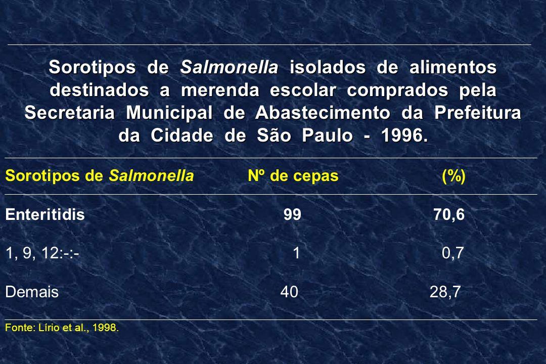 Sorotipos de Salmonella isolados de alimentos destinados a merenda escolar comprados pela Secretaria Municipal de Abastecimento da Prefeitura da Cidade de São Paulo - 1996.