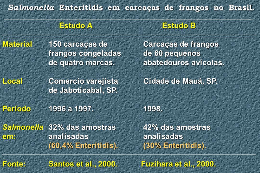 Salmonella Enteritidis em carcaças de frangos no Brasil.