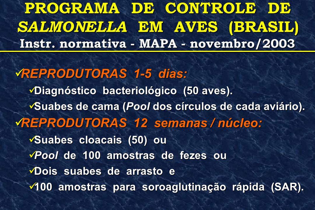 PROGRAMA DE CONTROLE DE SALMONELLA EM AVES (BRASIL)