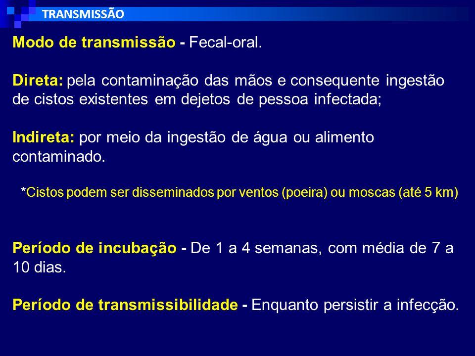 Modo de transmissão - Fecal-oral.