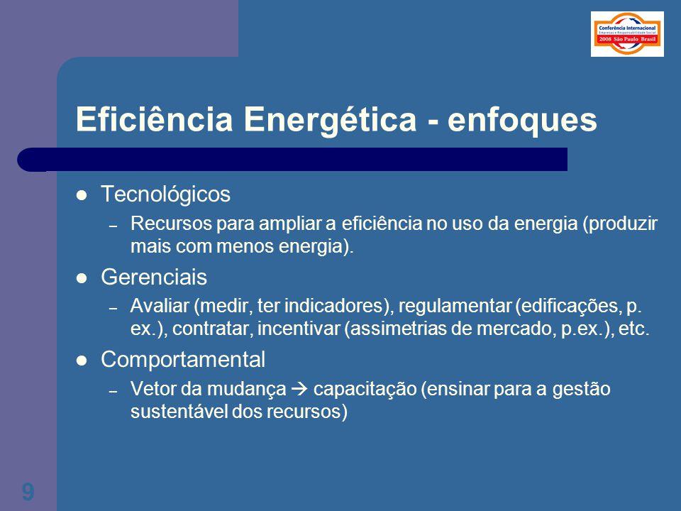 Eficiência Energética - enfoques