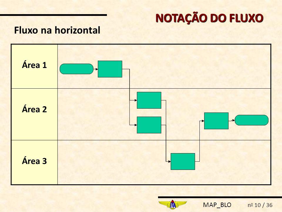 NOTAÇÃO DO FLUXO Fluxo na horizontal Área 1 Área 2 Área 3