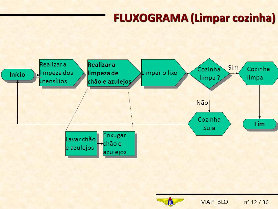 FLUXOGRAMA (Limpar cozinha)