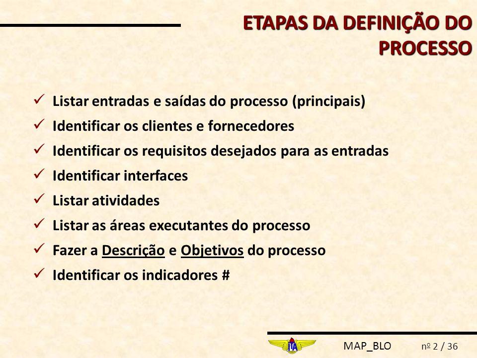 ETAPAS DA DEFINIÇÃO DO PROCESSO