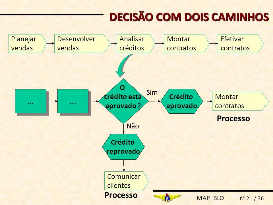 DECISÃO COM DOIS CAMINHOS