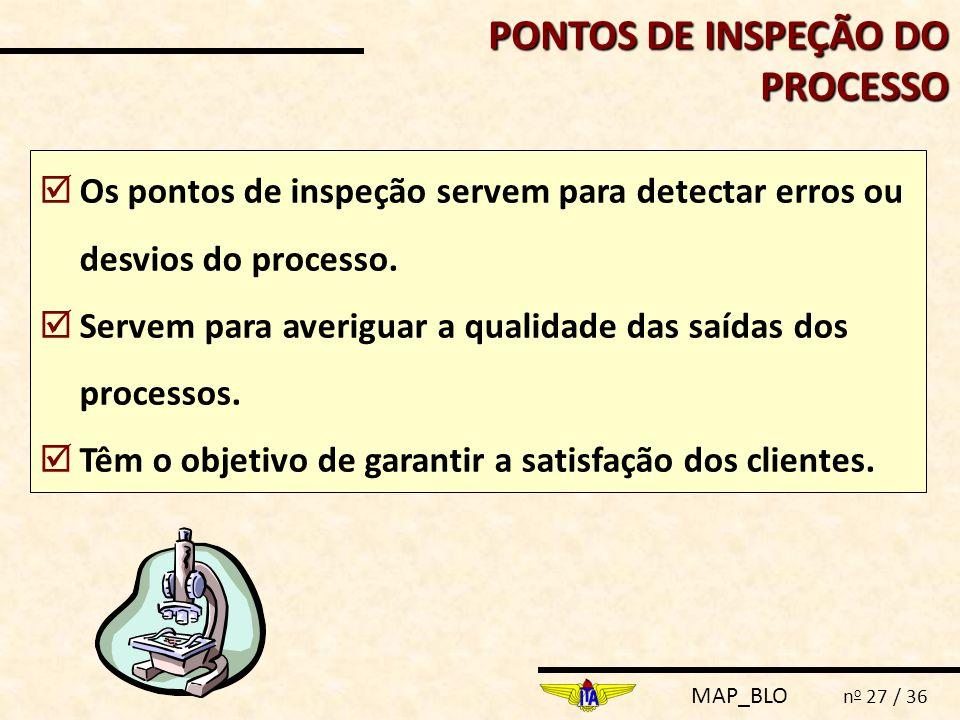 PONTOS DE INSPEÇÃO DO PROCESSO