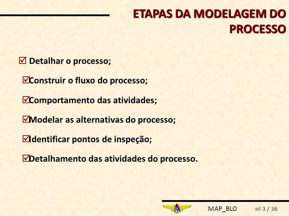ETAPAS DA MODELAGEM DO PROCESSO